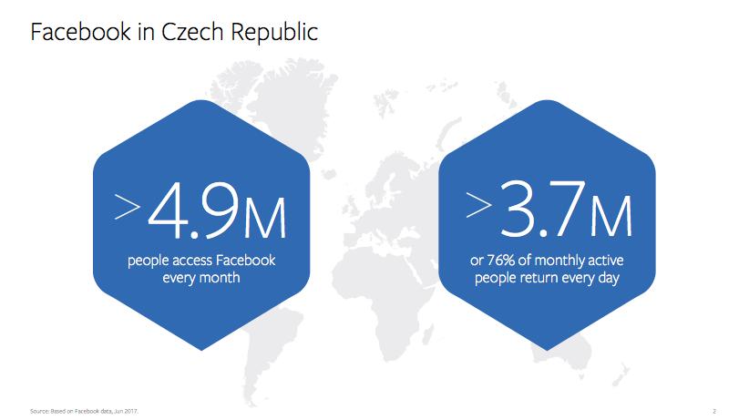 Facebook v Česku používá 4,9 milionu uživatelů každý měsíc